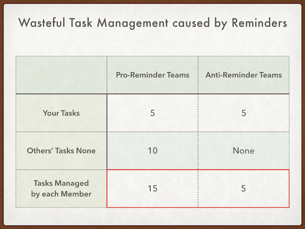 Task Management caused by Reminders chart