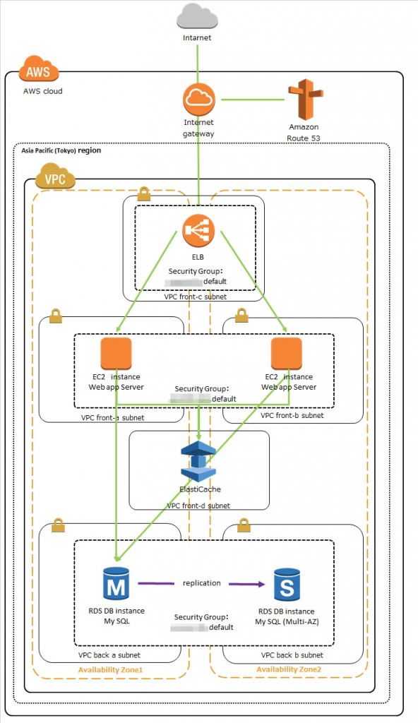 aws-structure